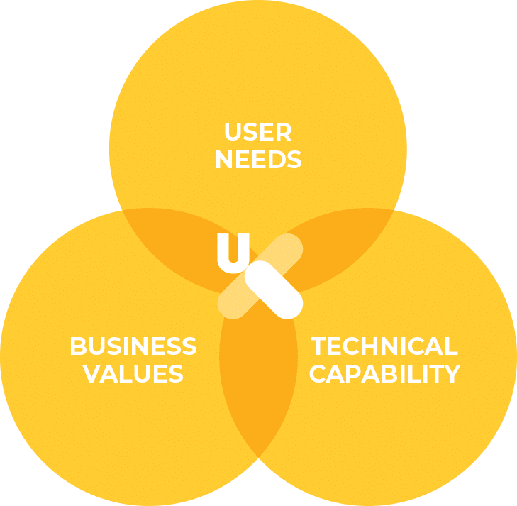 User Needs, Business Values, Technical Capability